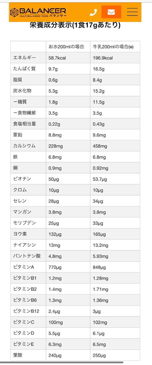 バランサー栄養成分