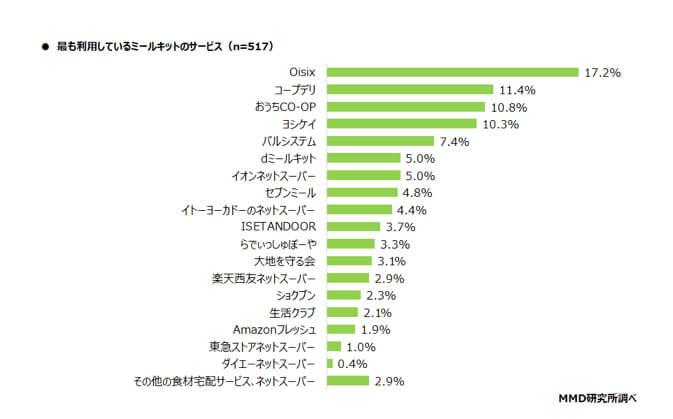 MMD研究所アンケート調査